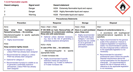 GHS Classification Phrases