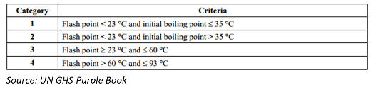 GHS classification criteria flammable liquids
