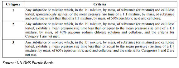GHS classification criteria oxidising liquids