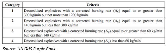 GHS classification criteria de-sensitized explosives