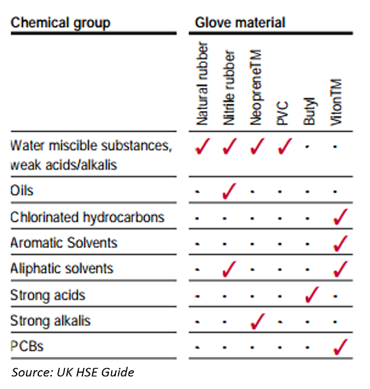 How to select gloves for chemicals