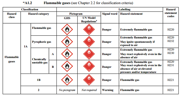GHS Revision 7 Changes
