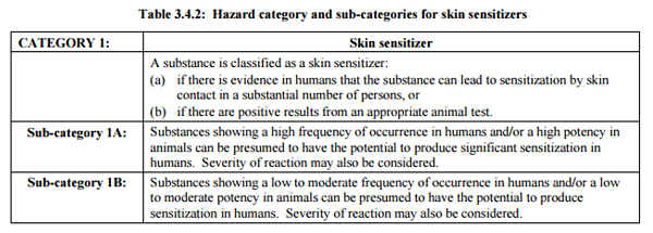 GHS Classification Criteria Skin Sensitization